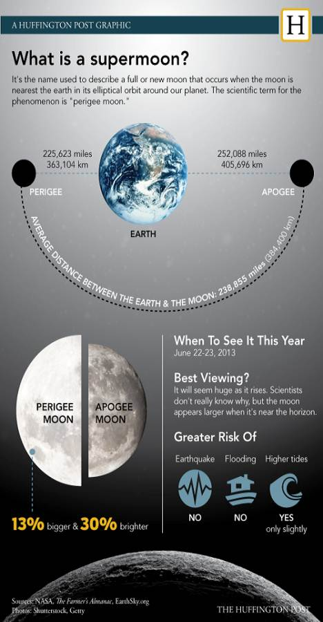Supermoon_2013_infographic