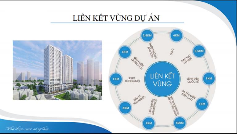 Liên kết vùng chung cư ICID Complex