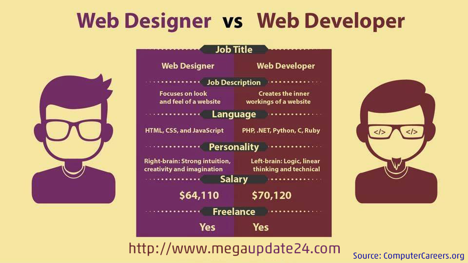 Difference of Web Design And Web Development at a Glance