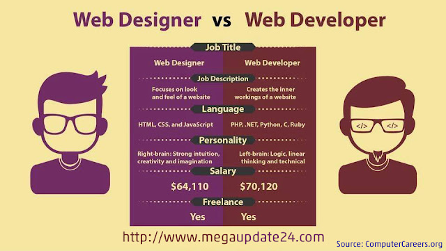 web design vs web development salaries, web designer and developer Personality , web designer and developer job description, web designing and development course, web design and development tutorials, what is web development tools, web design and development pdf, web design and development services.