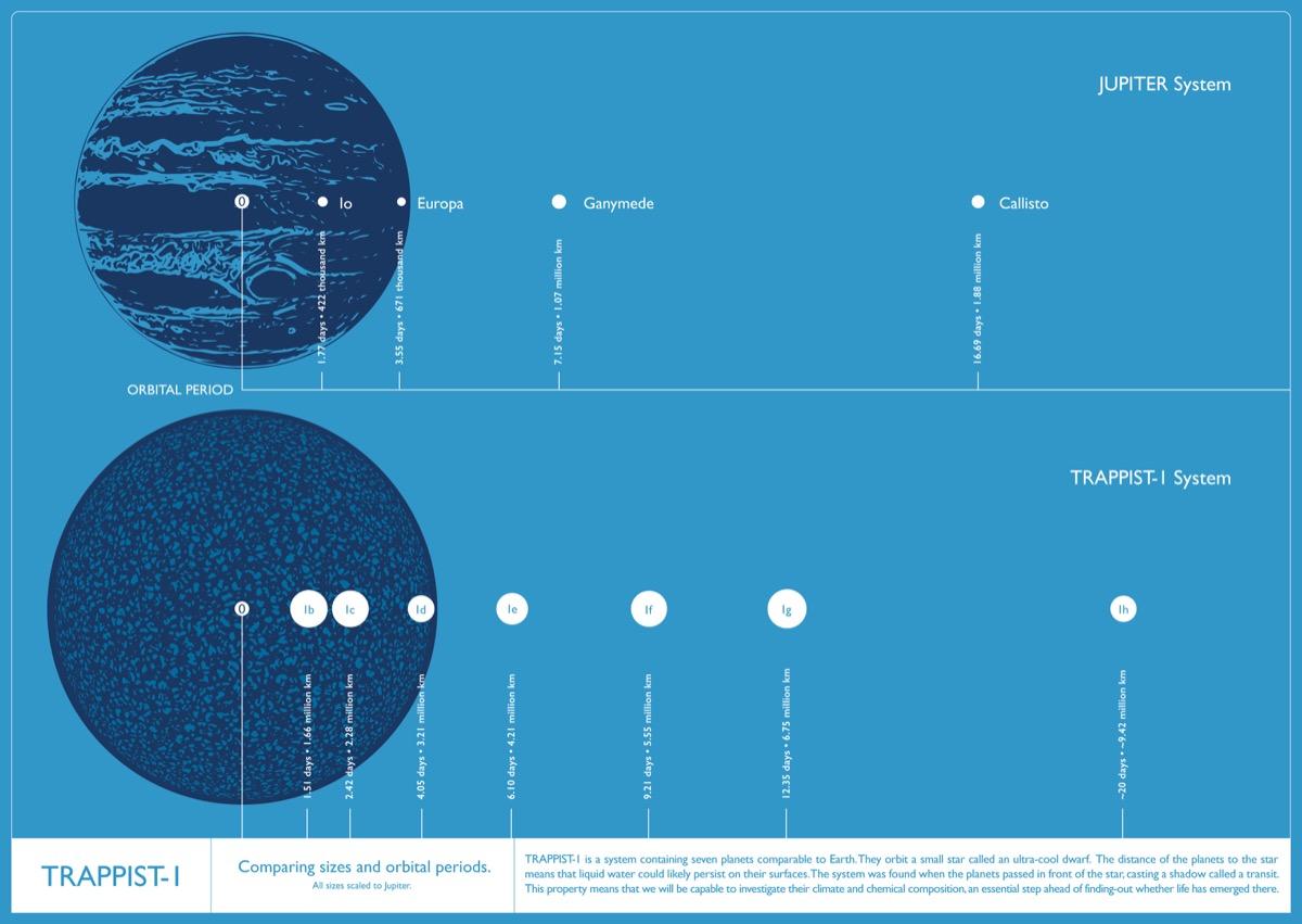 So sánh tương quan kích thước quỹ đạo và chu kỳ quỹ đạo của các vệ tinh lớn nhất của Sao Mộc và các hành tinh trong hệ TRAPPIST-1. Hình ảnh: IoA/Amanda Smith.