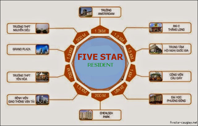 lien-ket-vung-five-star