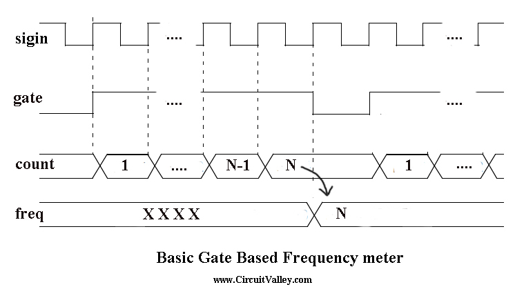 Basic Frequency Counter : Embedded engineering basic frequency meter with fpga