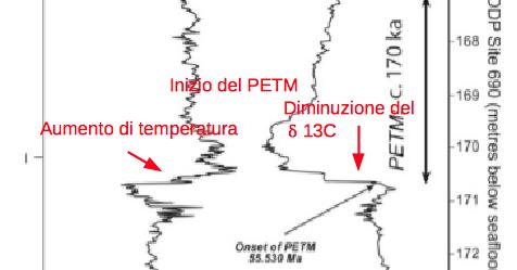 Un confronto fra le emissioni di CO2 al massimo termico del passaggio Paleocene - Eocene (PETM) e quelle attuali