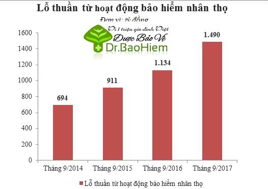 Càng kinh doanh càng lỗ, Bảo Việt sẽ bỏ mảng bảo hiểm nhân thọ?