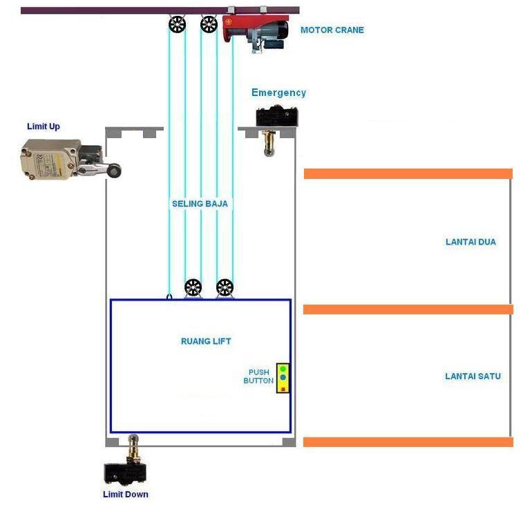 Tentang listrik instalasi listrik lift rangkaian lift dua lantai lift barang pertama tama saya berikan beberapa contoh model gambar kontruksi lift dua lantai yang saya maksud dalam artikel ini asfbconference2016 Choice Image