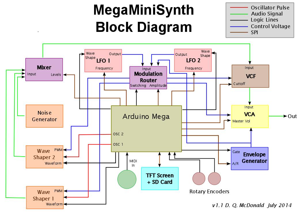 MegaMiniSynth: July 2014