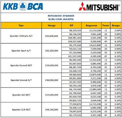 Dafttar Harga  Mobil Mitsubisi Melalui Blibli dengan Leasing Bank BCA