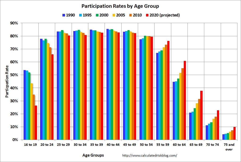 Calculated Risk: The Declining Participation Rate