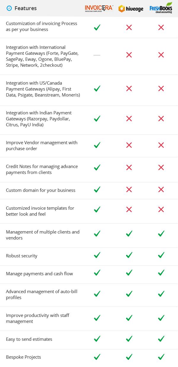 Comparison of Invoicera vs Quickbooks vs Freshbooks