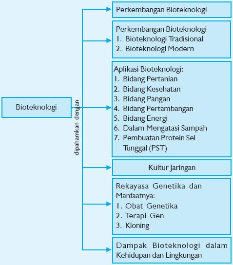 Mikrobiologi adalah salah satu cabang ilmu dari biologi, dan memerlukan ilmu pendukung kimia, fisika, dan biokimia. Belajar SerbAneka: Bioteknologi