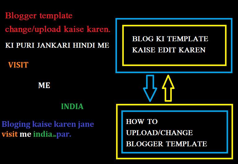 blogger template kaise change kaen assani se visit me india