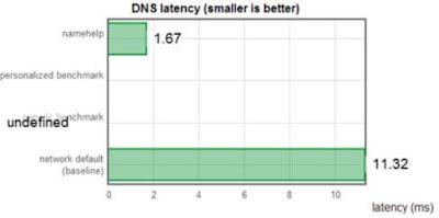 Cara terbaik untuk mengoptimalkan kinerja DNS