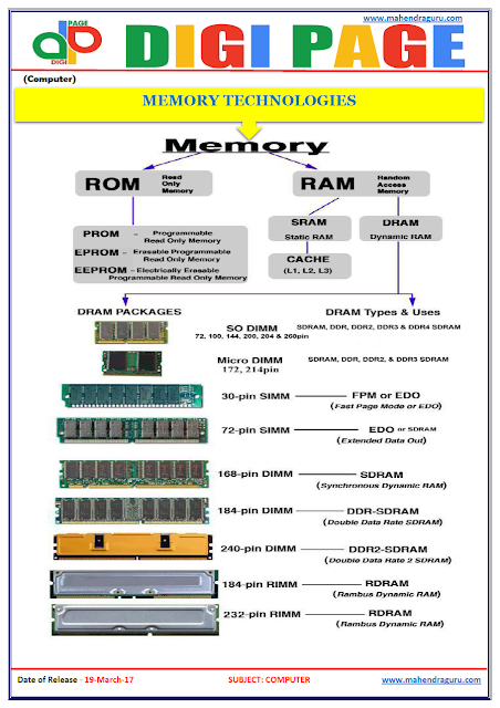 DP | MEMORY TECHNOLOGIES | 19 - MAR - 17 | IMPORTANT FOR SBI PO