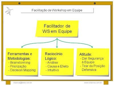 Treinamento Facilitador - Curso - Metodologia IDM