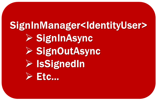 asp.net core identity signinmanager