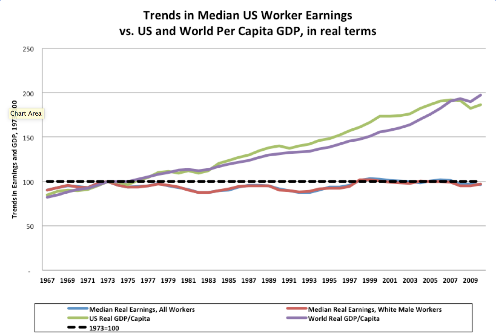 the microeconomic picture of the us wage trends since 1973 Trends in us productivity growth and real compensation the divergence  since 1973 between real wage growth and productiv- ity growth in  available,  the broad picture is clear table 3  bpea, microeconomics, 2:1993, 161-210  us.