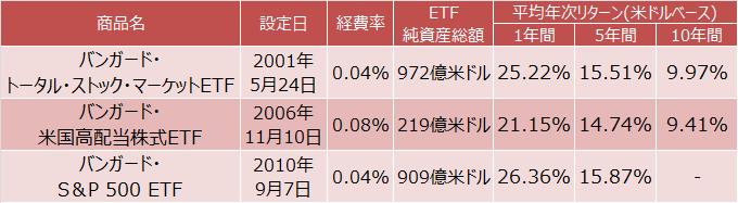 バンガード・トータル・ストック・マーケットETFほかトータルリターン(NAV)比較表