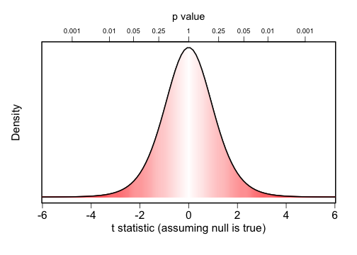 The frequentist case against the significance test, part 2