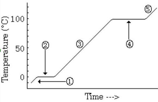 Heating Curves Worksheet - defendusinbattleblog