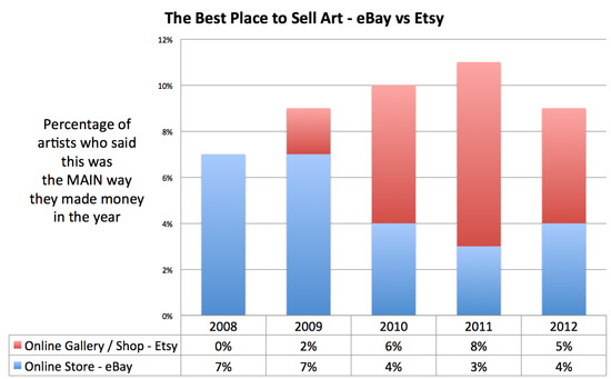 Making a mark the best place to sell art more trends for Best way to sell your art online