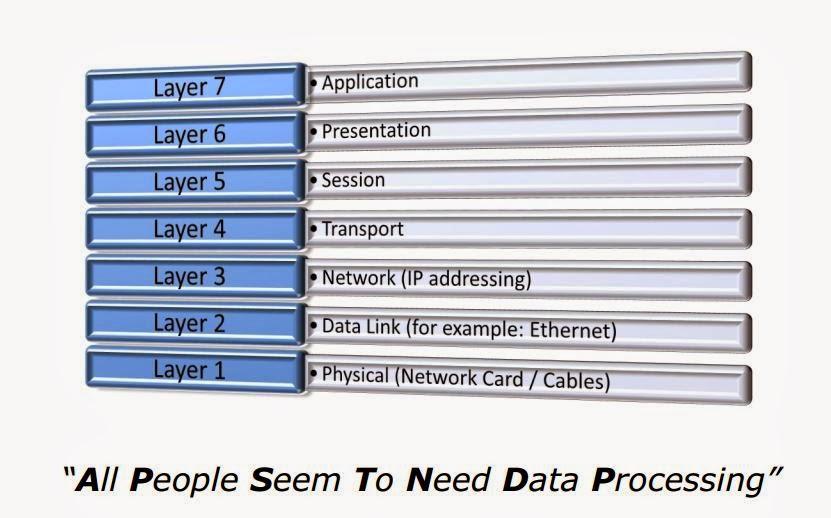 osi model layer 2 devices - Ecosia