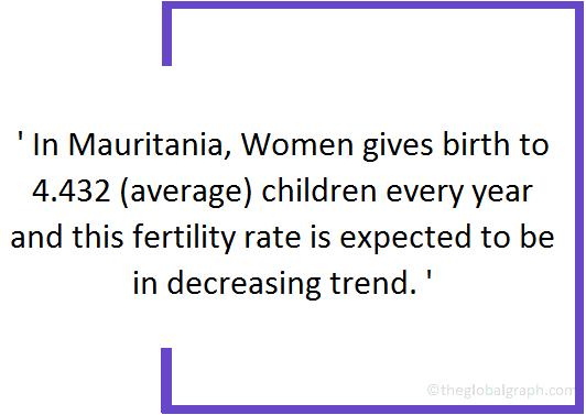 Mauritania  Population Fact