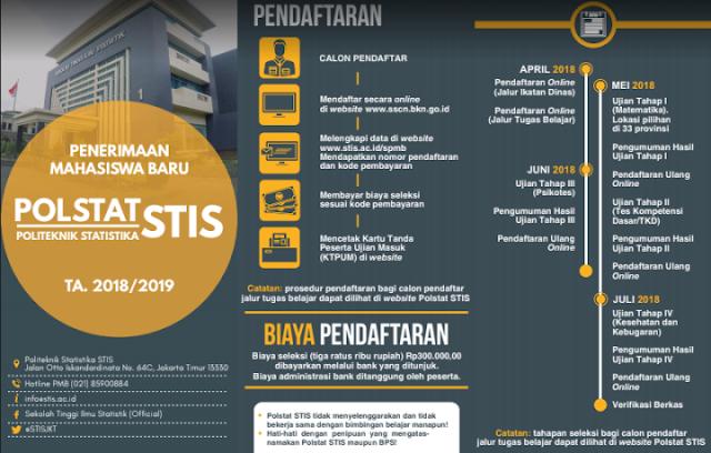 Jadwal dan Persyaratan Pendaftaran STISTahun 2018/2019