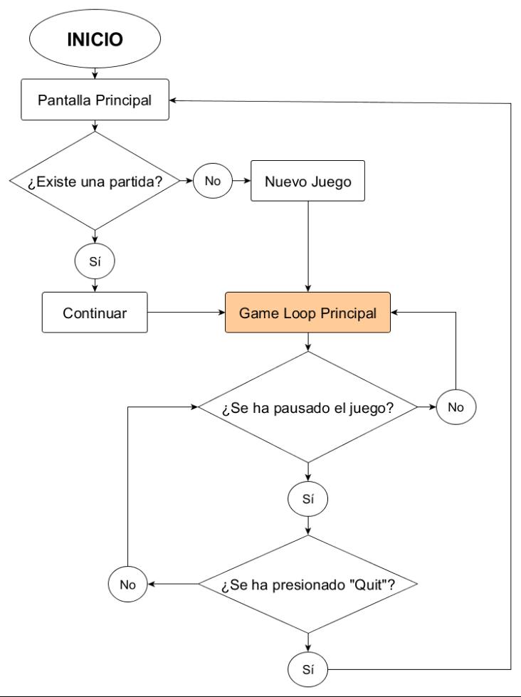 Usabilidad en el diseo de videojuegos diagramas de flujos para el la misma que determina si el jugador tiene una partida existente antes de proceder al game loop principal el juego en s este diagrama de flujo ccuart Image collections
