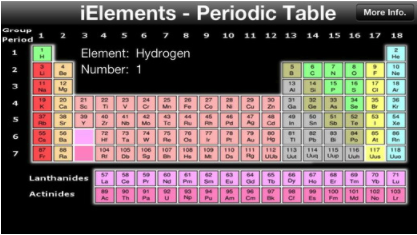 5 excellent periodic table apps for science and chemistry teachers the periodic table of the chemical elements is a tabular display of the chemical elements although precursors to this table exist its invention is urtaz Gallery