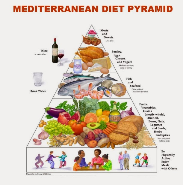 Mediterranean Food Pyramid Recipes