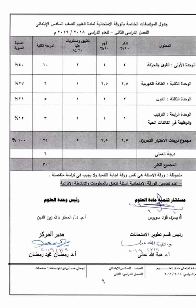 مواصفات الورقة الامتحانية لجميع المواد (ابتدائى - اعدادى - ثانوى) ترم ثانى 2019  FB_IMG_1554502703767