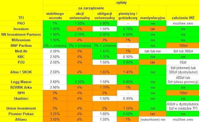Ranking IKE i IKZE z funduszami inwestycyjnymi 2015