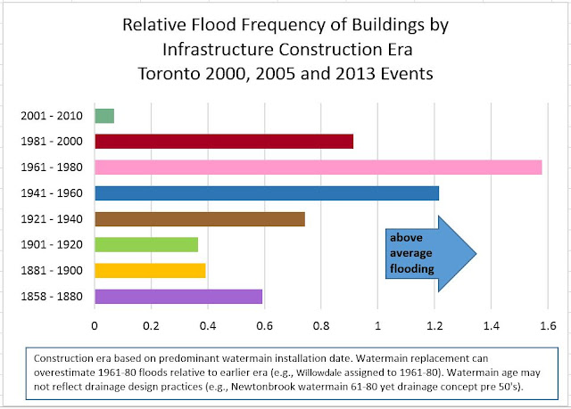 design standard adaptation ontario drainage Toronto flood sites