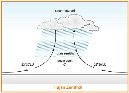 Hujan Zenithal - Jenis-Jenis Hujan
