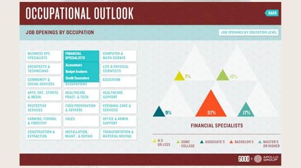 Infografía sobre perspectivas ocupacionales