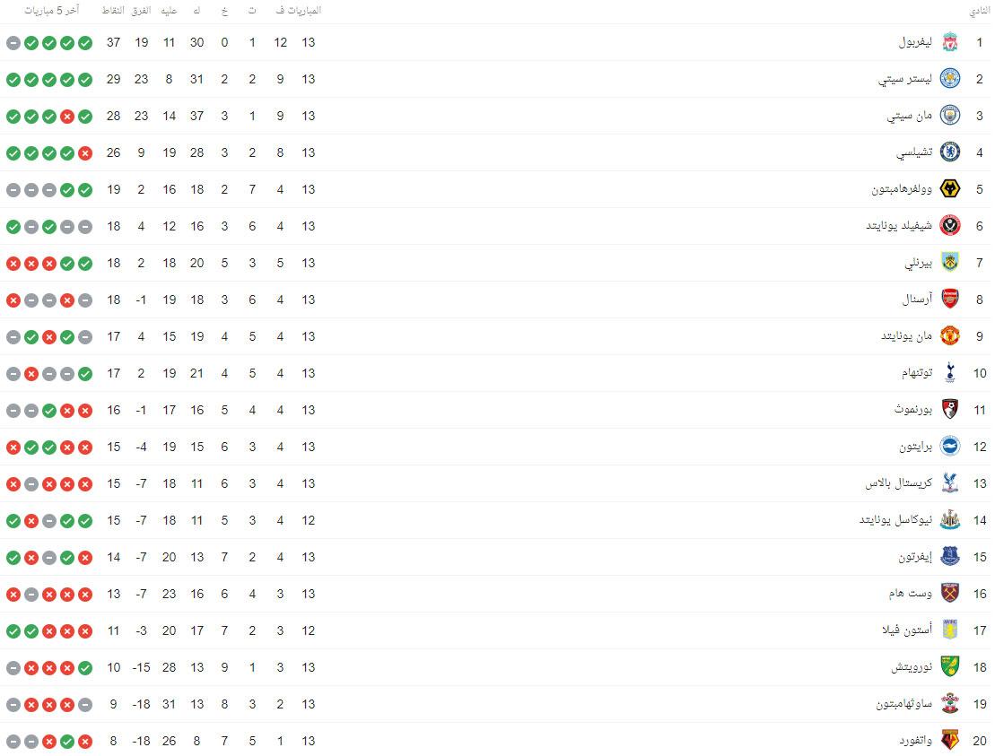 جدول ترتيب فرق الدوري الإنجليزي