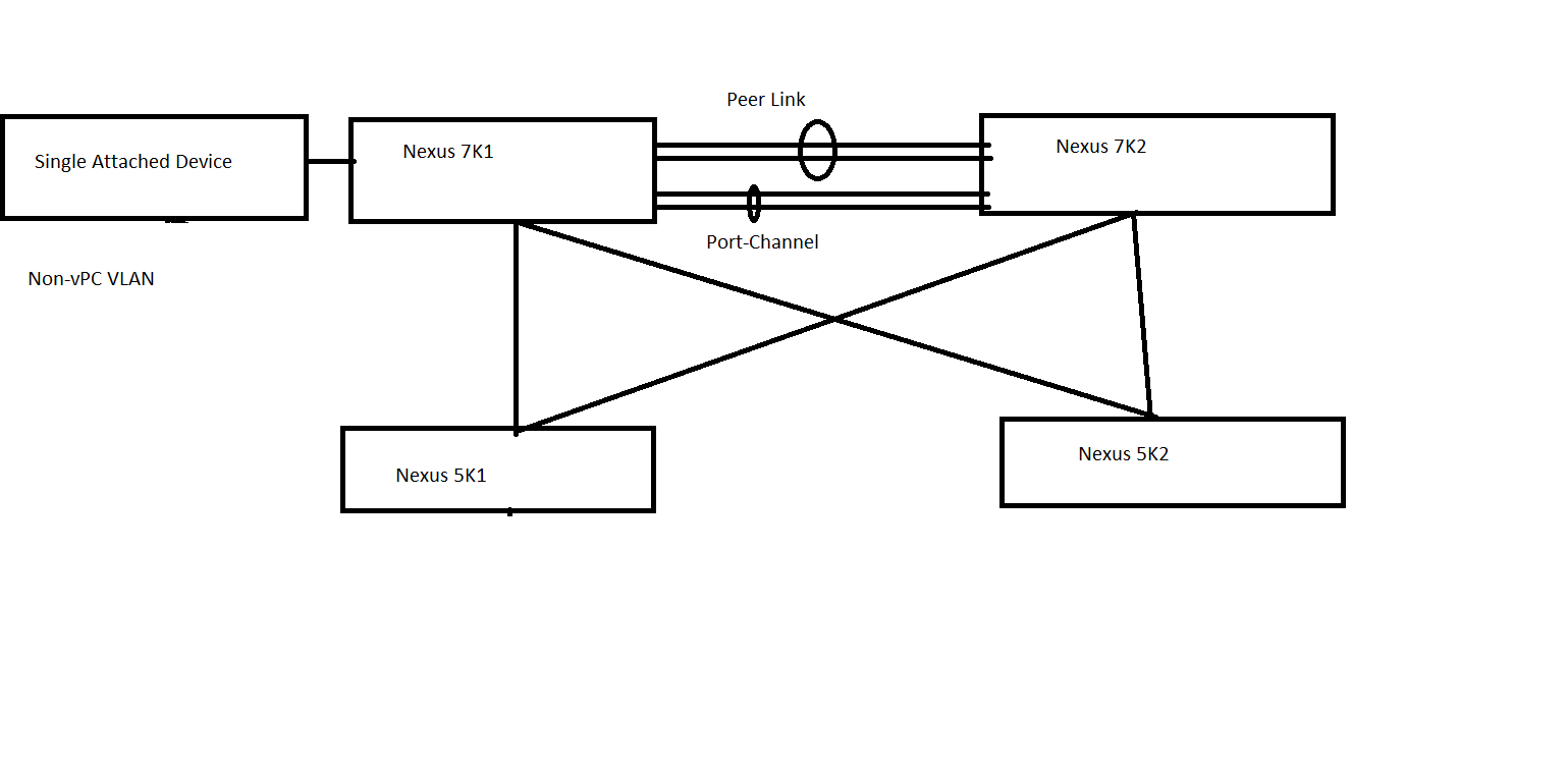 Network Engineer Blog: How to configure Single attached