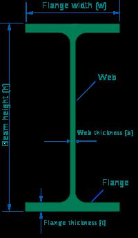 Types of cross section european standards ipe