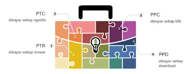Bagaimana cara Memulai Bisnis Online Kita?