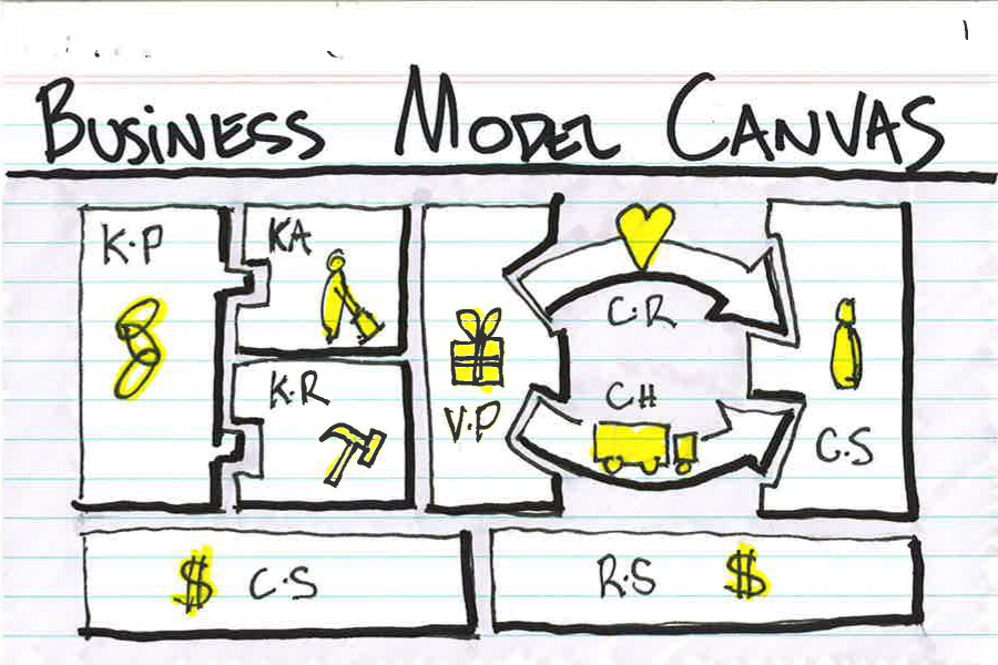 Business Model Canvas: una forma de agregar valor a sus Ideas de Negocios