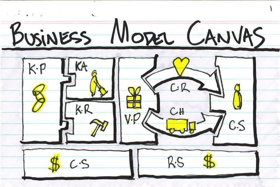 https://i2.wp.com/4.bp.blogspot.com/-xhQVednWFWY/UDqCUIyrBNI/AAAAAAAAFyc/cGrkPKQMaB0/s1600/business-model-canvas-herramienta-modelos-de-negocio.png