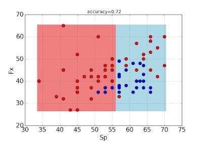 Как корреляцию превращать в точность подбора (о границах принятия решения по кандидату)