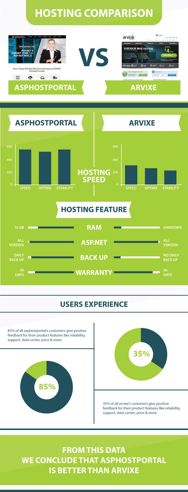 ASP.NET Core 1.0 Hosting Comparison | ASPHostPortal Vs Arvixe | Explained With Infographic