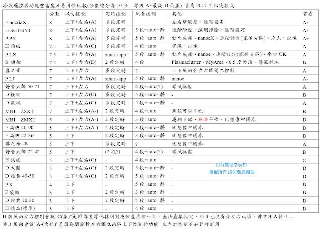 家電情報(日系品牌為主): 2019冷氣空調PK @臺灣(家用) (陸續更新中)