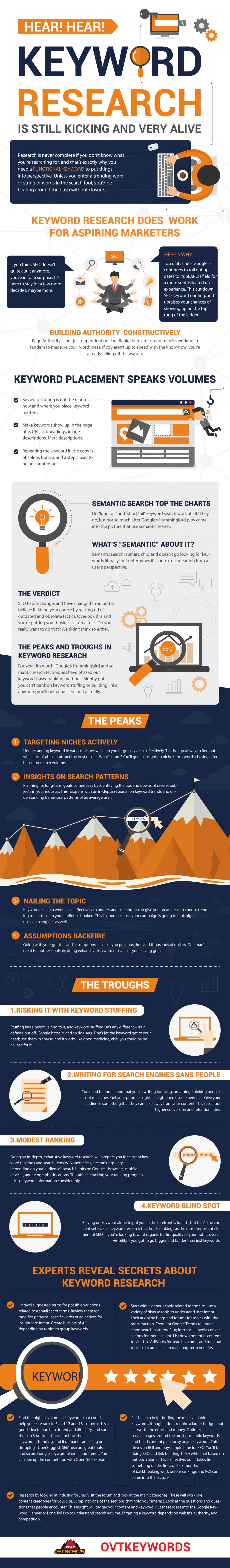Keyword Research: Still Kicking and Very Alive - #Infographic