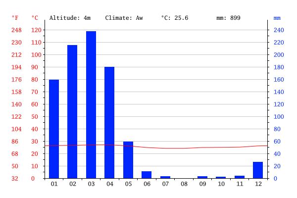 Gráfico climático na Bélgica