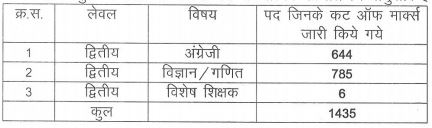 image : Elementary Education Rajasthan 3rd Grade Teacher 2016 (Revised) Result 2017 for Level-2 (TGT) TSP @ TeachMatters