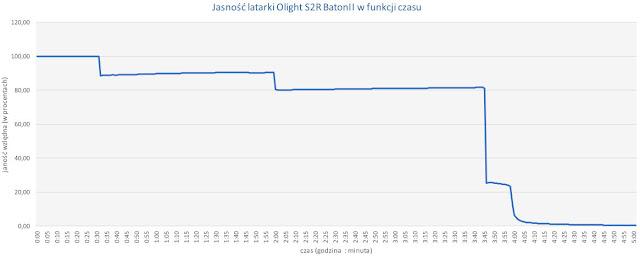 Jasność latarki Olight S2R BatonII w czasie