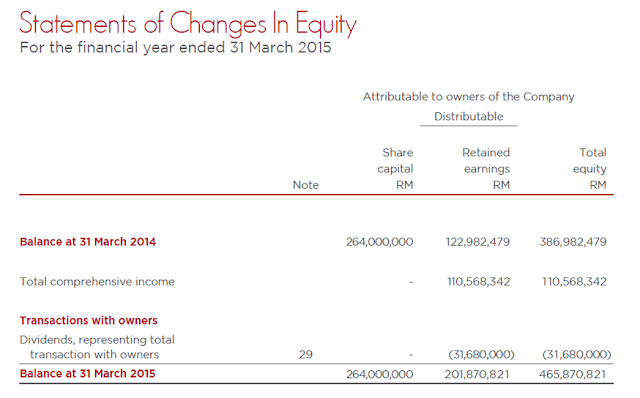 Statement of Changes in Shareholder's Equity